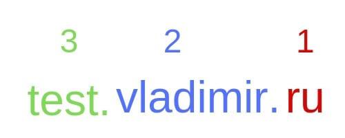 chto-takoe-hosting-i-domen-prostymi-slovami-i-zachem-oni-nuzhny