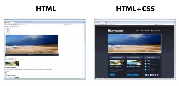 Что такое html и css простыми словами?